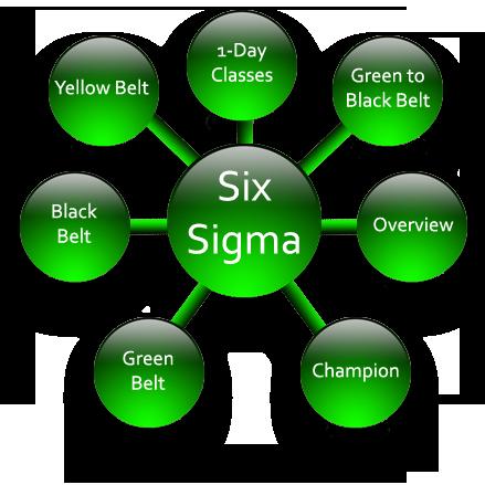 سيجما 6 منهج التحسين المستمر