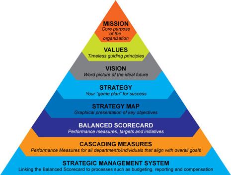 Aaron A. Estis and Grand Hyatt   كيفية تطبيق آليات قياس الأداء المتوازن المطبقة في القطاع الخاص  في القطاع العام