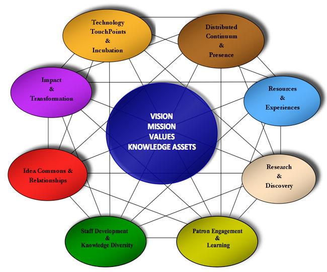 Strategic Planning Handbook مرجع: التخطيط الاستراتيجي