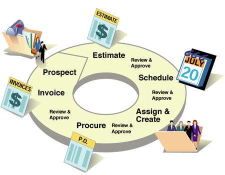 إدارة المشروعات (2) مراحل المشروع … من كتاب مباديء الإدارة