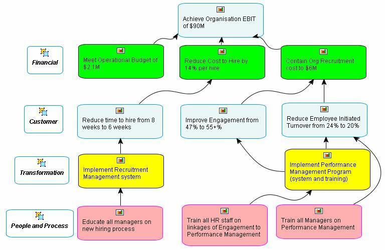 The Strategy Maps مرجع: الخرائط الاستراتيجية