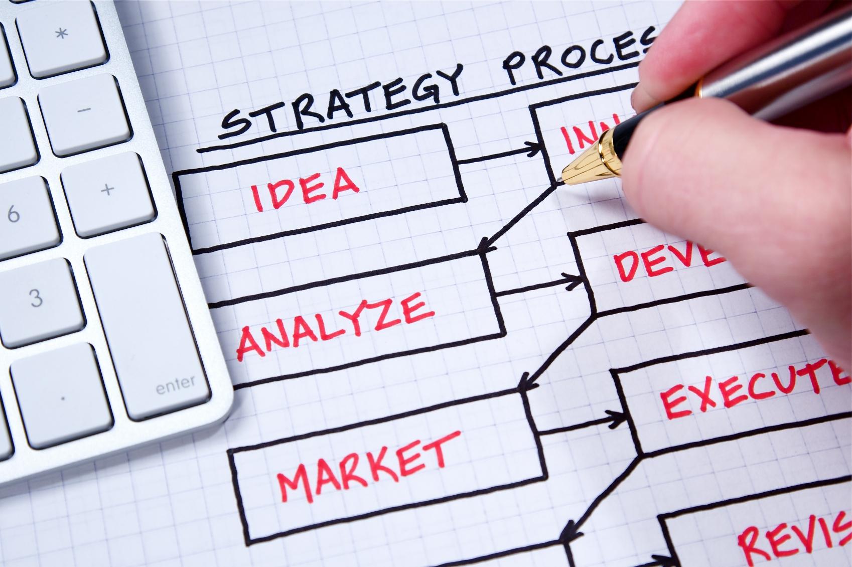 Running a Great Strategy Review تنفيذ متابعة الاستراتيجية