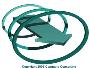 Strtegic Planning Process مراحل إعداد التخطيط الإستراتيجي