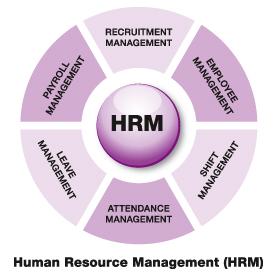 مرجع – بحث – الاتجاهات الحديثة لإدارة الموارد البشرية