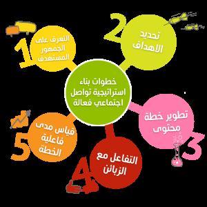 مرجع: خمس خطوات لبناء استراتيجية تواصل اجتماعي  فعالة