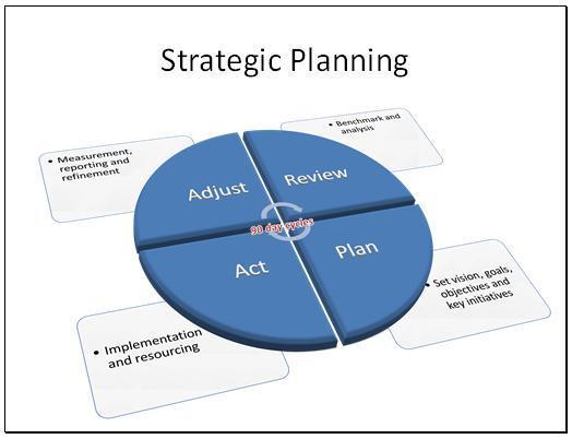 الخطة الاستراتيجية للمدرسة