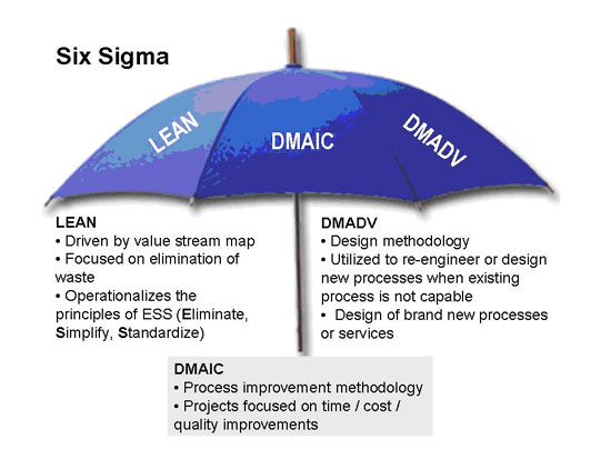 what is the Sixa Sigma ?