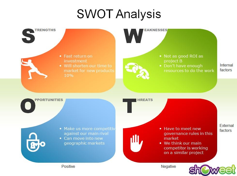 competitive swot analysis template .
