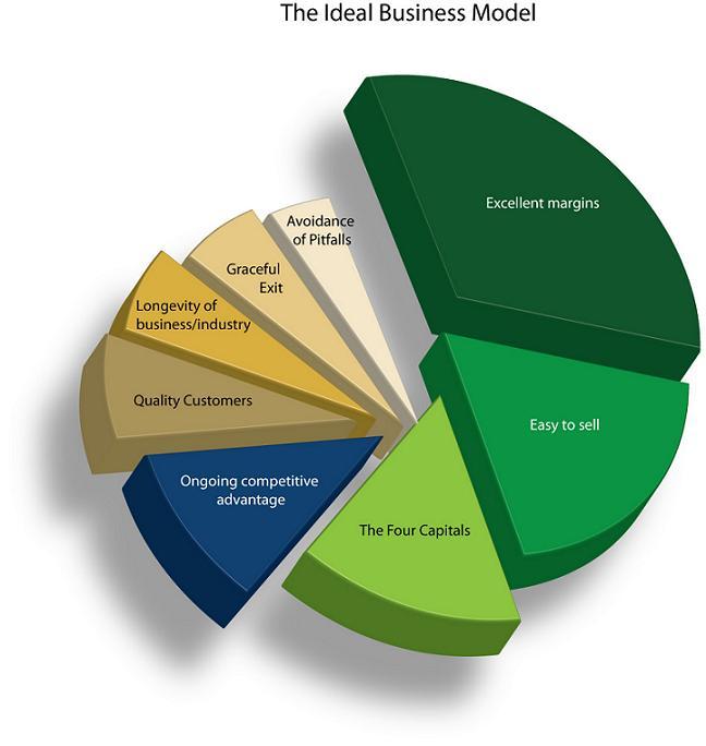 Strategy and Business Models: What's the Difference?  مرجع: الفرق بين التخطيط الاستراتيجي و نماذج العمل الإستراتيجي