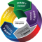 سبع خطوات لإعداد خطة استراتيجية