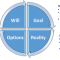 Coaching with  the GROW Model    التوجيه باستخدام نموذج GROW