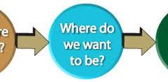 البرنامج التطبيقي للتخطيط الاستراتيجي في المنظمات