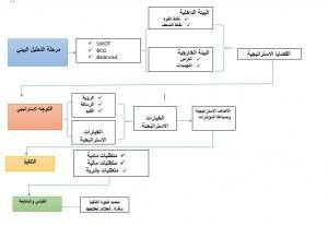 Srategic management model نموذج الادارة الاستراتيجية