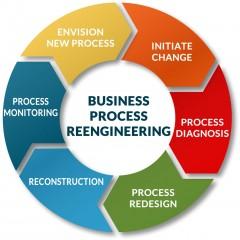 إعادة الهندسة وتصميم العمليات الإدارية