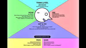 فهم احتياجات العميل باستخدام خريطة التعاطف Empathy Mapping