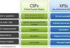 العلاقة بين مؤشرات الأداء وعوامل النجاح الحرجةKPIs and CSFs